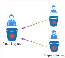 Git Dependencies